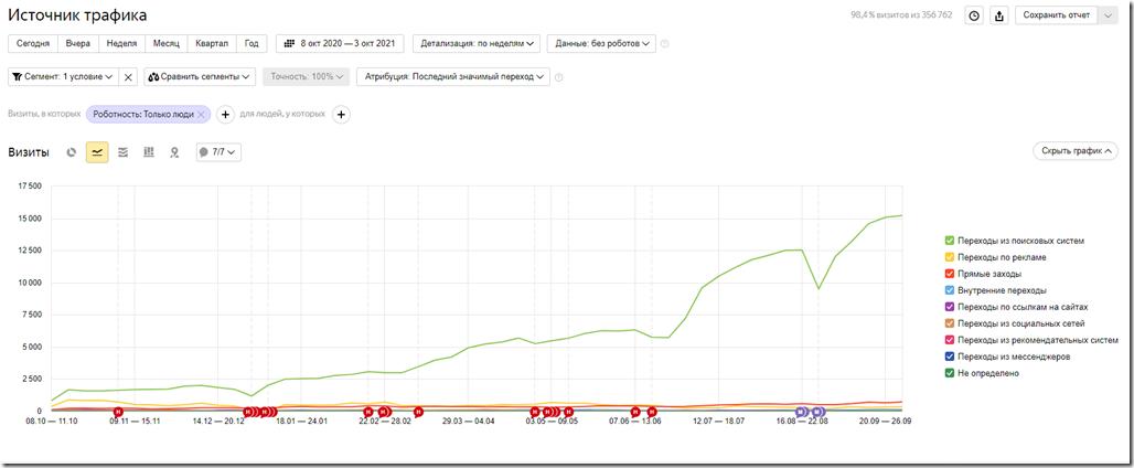 screenshot-metrika.yandex.ru-2021.10.07-20_19_11